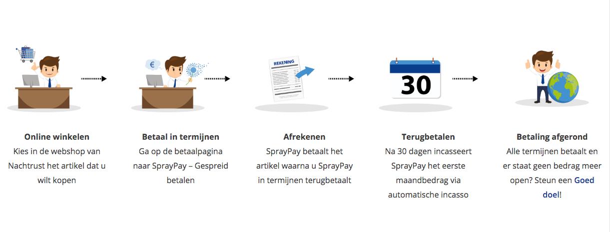 Bed of boxspring in termijnen betalen via Spraypay
